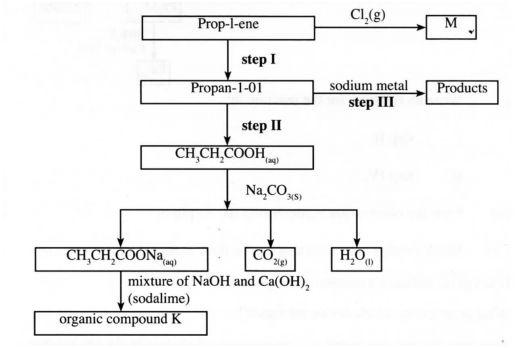 KCSE Past Papers Chemistry 2013 – Kenyan Digest