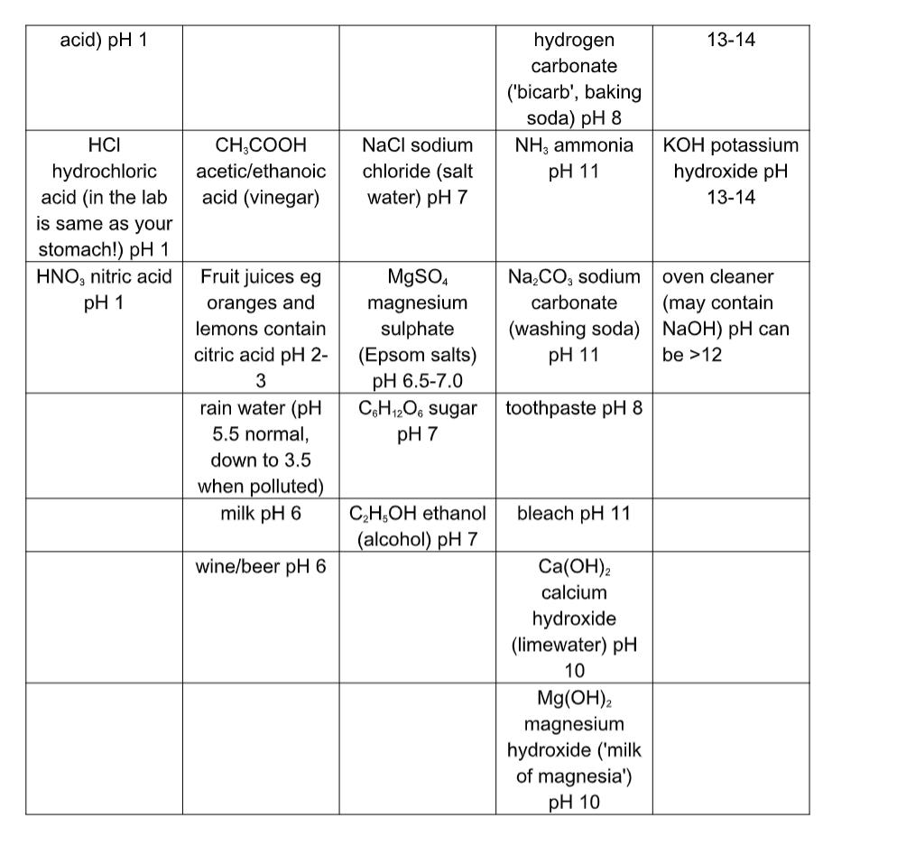 Chemistry Notes Form 1 - Chemistry Form One Pdf - Online Notes Chem