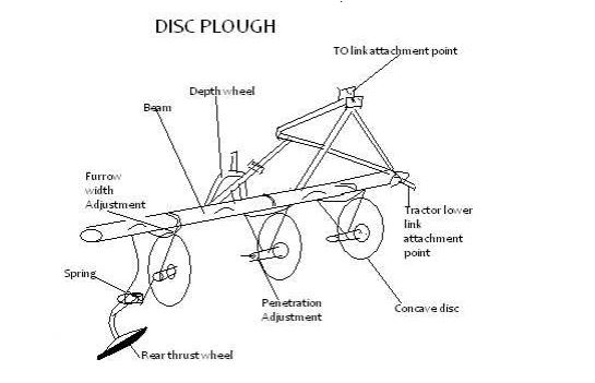 parts of a plough disc