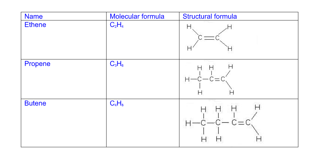 Chemistry Notes Form 3 - Chemistry Form Three Pdf - Online Notes Chem