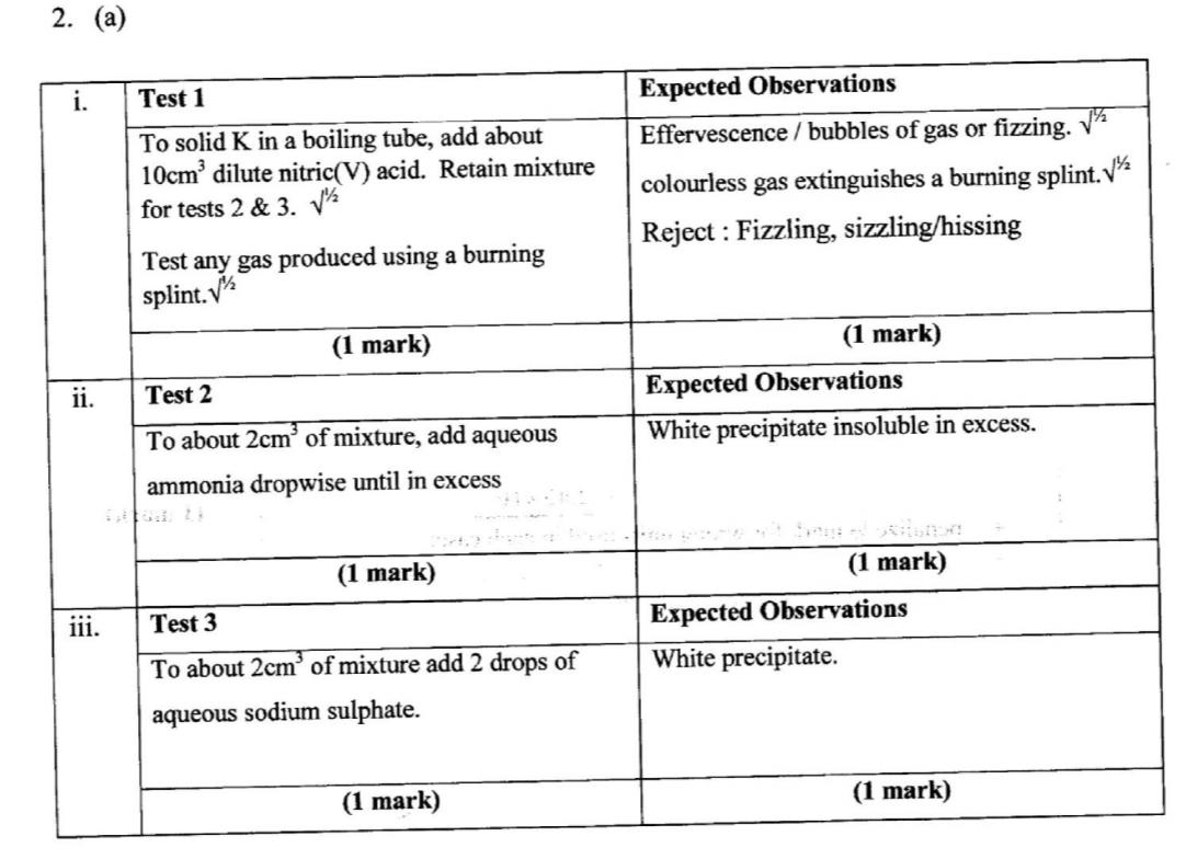KCSE Past Papers 2017 Chemistry Paper 3 - KNEC KCSE Online