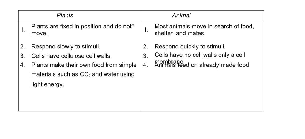 Klb Biology Form 1 Notes Pdf