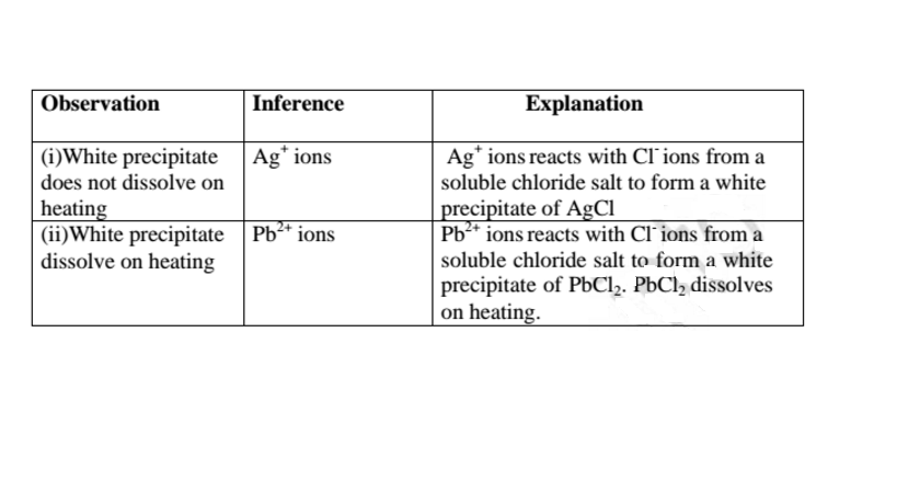 Chemistry Notes - Acid  Bases And Salts