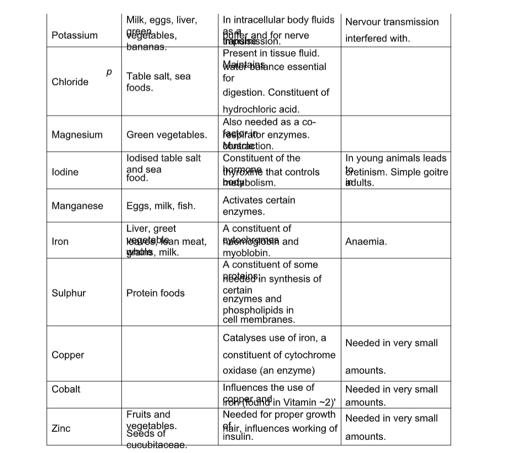 Biology Notes Form 1 PDF | Biology Form 1 Questions and Answers PDF