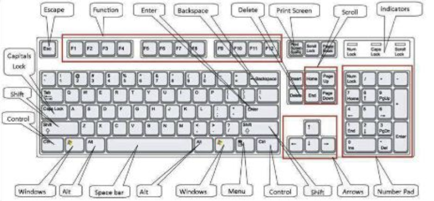 Control Keys in Computer A-Z | Control Key Shortcuts
