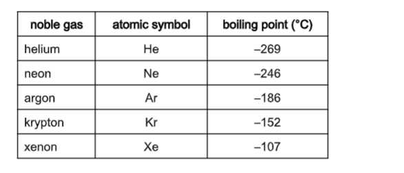 Chemistry Notes Form 2 - Chemistry Form Two Pdf - Online