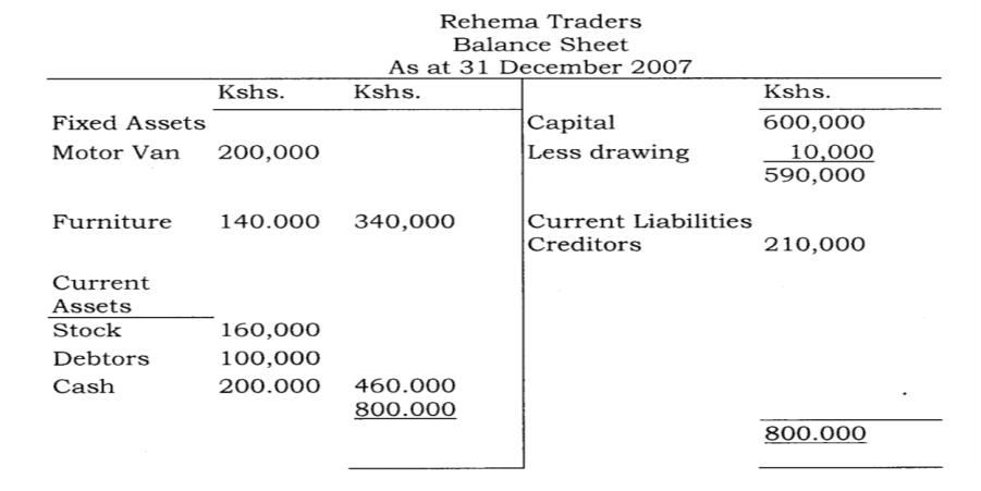 Review KCSE Business Studies Past Paper 2 2016 1