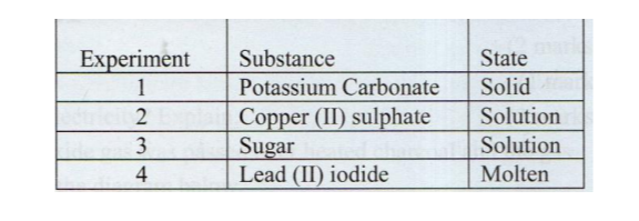 KCSE Chemistry Past Paper 1 2016 substances and their states
