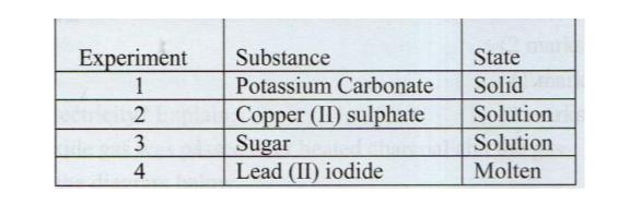 KCSE Past Papers 2016 Chemistry Paper 1 - KNEC KCSE Online