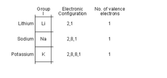 Chemistry Notes Form 2 - Chemistry Form Two Pdf - Online Notes Chem