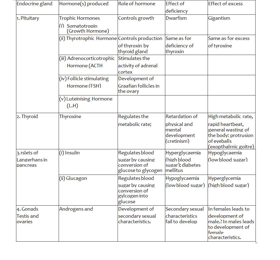 Biology Notes Form 4 PDF – Kenyan Digest