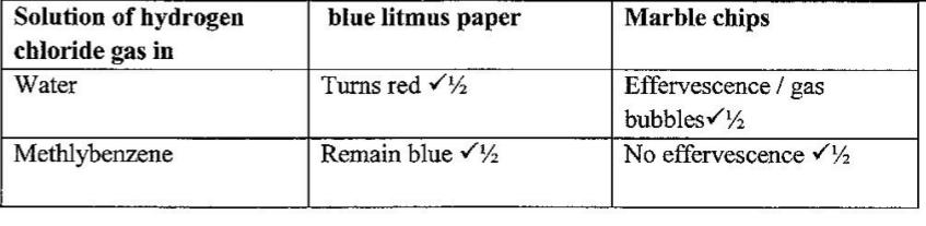 KCSE Past Papers 2018 Chemistry Paper 2 - KNEC KCSE Online