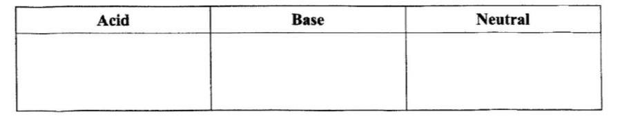acids bases or neutral